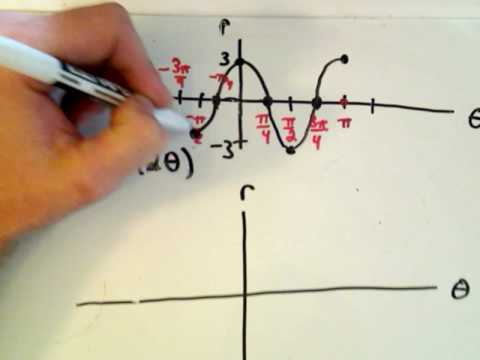 Graphing a Polar Curve - Part 1