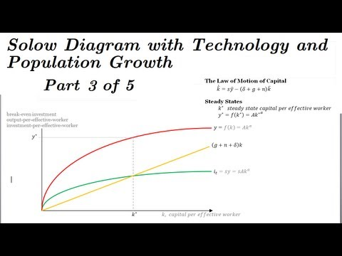 Solow Model Diagram - Adding Technology & Population Growth - Part 3 of 5