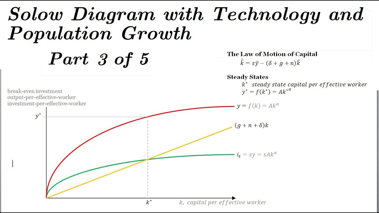 Solow Model Diagram - Adding Technology & Population Growth - Part ...