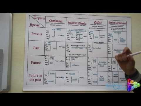знакомство с глаголом на уроках русского языка в 4 класса начальной школе
