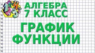 ГРАФИК ФУНКЦИИ. Видеоурок | АЛГЕБРА 7 класс