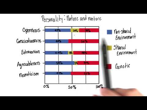 Nature, nurture, and personality - Intro to Psychology