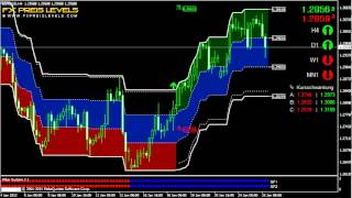 Forex Trading System 4H Breakout