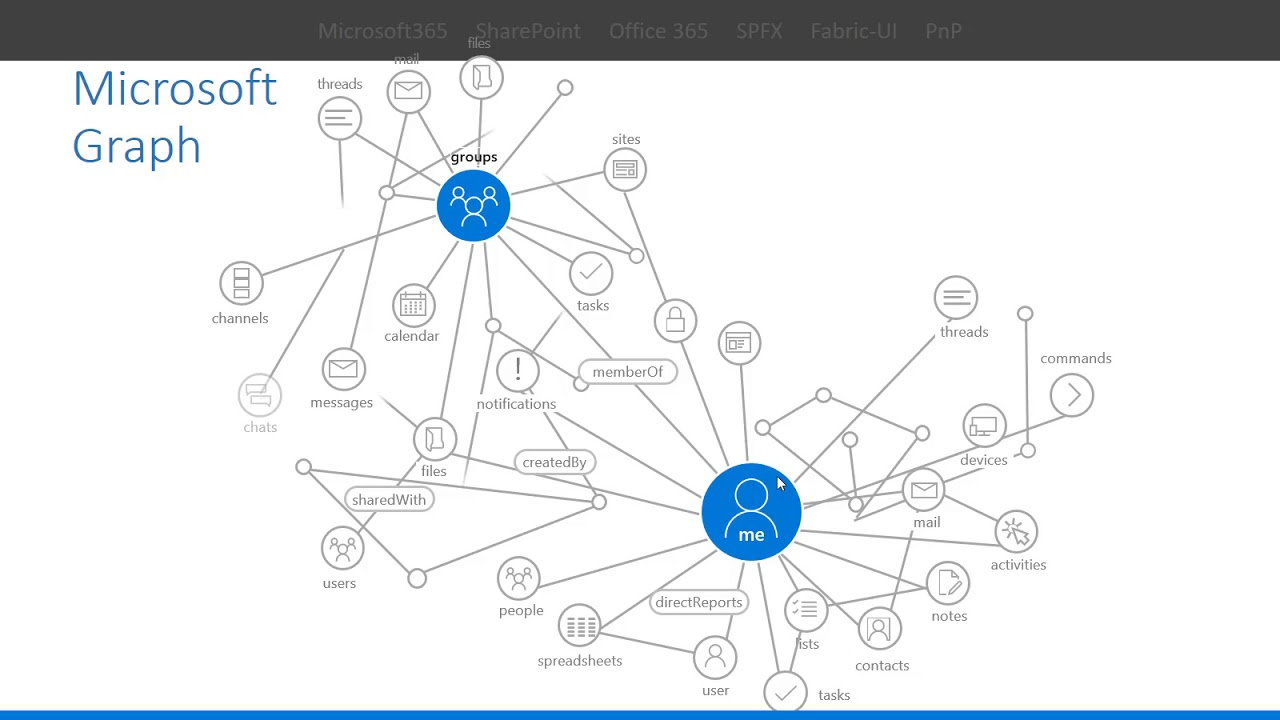 Deep dive into Microsoft Graph - 1  Introduction to Graph and Graph Explorer