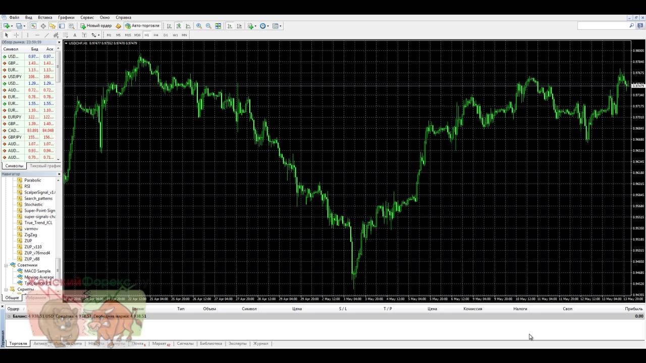 Форекс индикатор шерхан best forex signals 2012