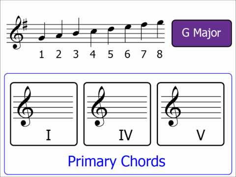 Chords Part 3: Primary Chords (Major Keys)