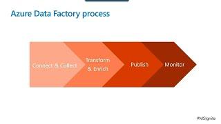 Ingesting data with Azure Data Factory   DATA20