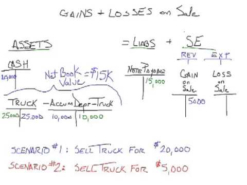 Gains And Losses On Sale
