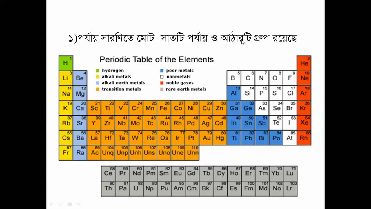 Periodic table bangla tutoial 021 youtube periodic table bangla tutoial 021 gamestrikefo Gallery