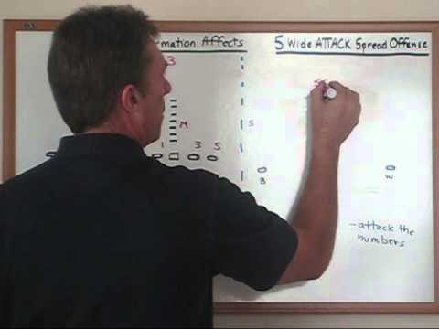 Spread Offense Formations and How They Affect a Defense with Coach Bill Renner