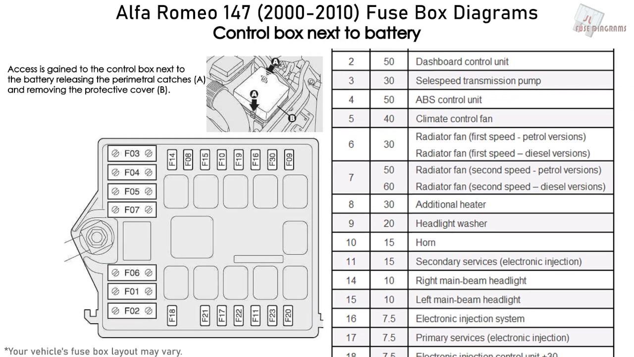 [DIAGRAM_38DE]  Alfa Romeo 147 (2000-2010) Fuse Box Diagrams - YouTube | Alfa Romeo Fuse Box 1999 |  | YouTube