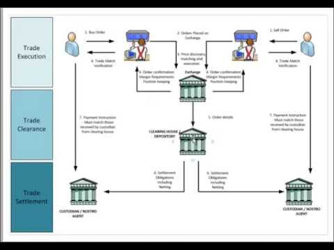 Securities Trading Market Infrastructure