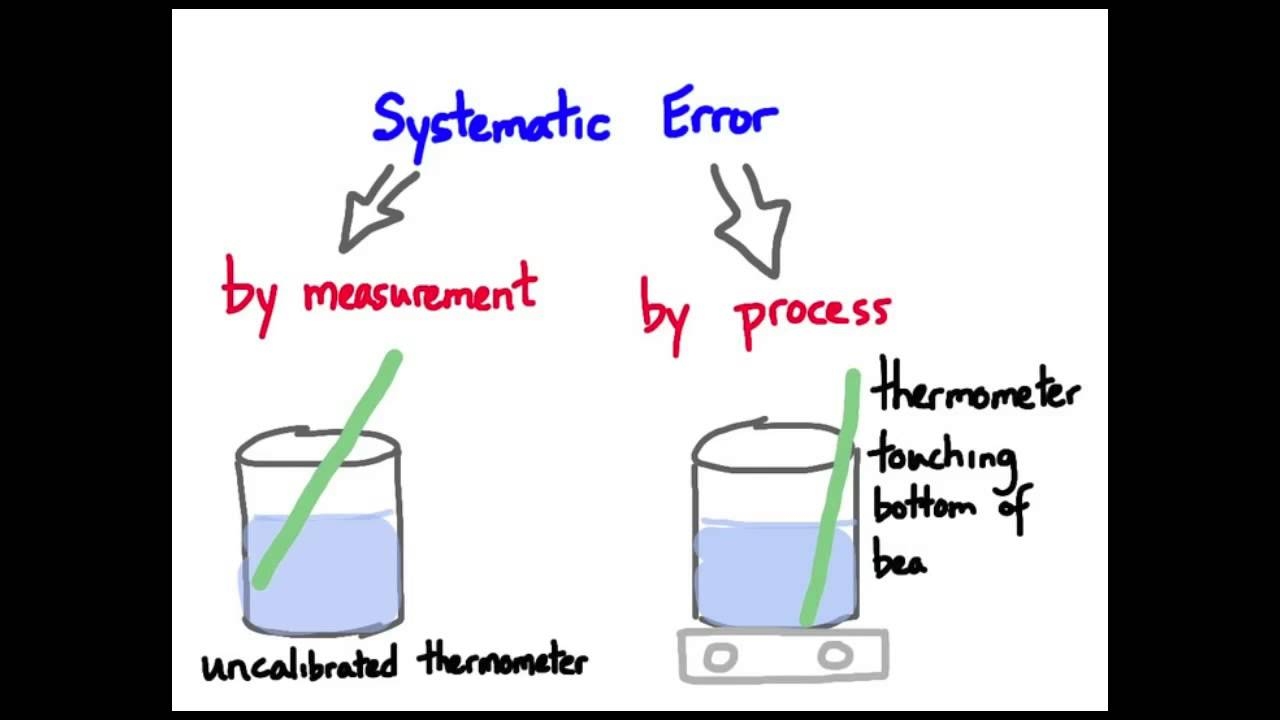 errors uncertainties and measurements laboratory report Errors, and uncertainty ap physics home help [lab index]  lecture 1 time of  fall experiment - good exercise in dimensional analysis and.