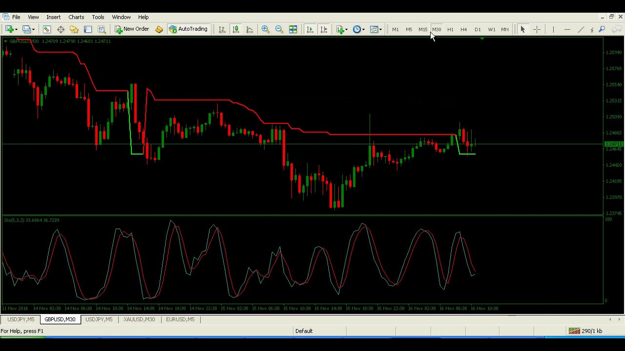 Forex 5 minute scalping