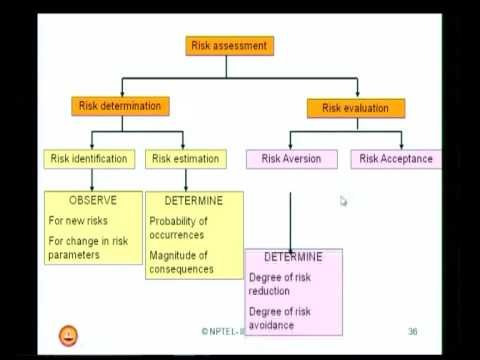 Mod-01 Lec-03 Safety assurance and assessment(Contd)