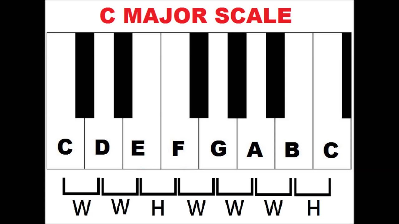 picture regarding Piano Scales Printable named Piano new music scales largest very little piano scales