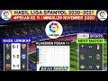 Hasil liga spanyol tadi malam | Real madrid vs Alaves | hasil bola tadi malam | terbaru 2020