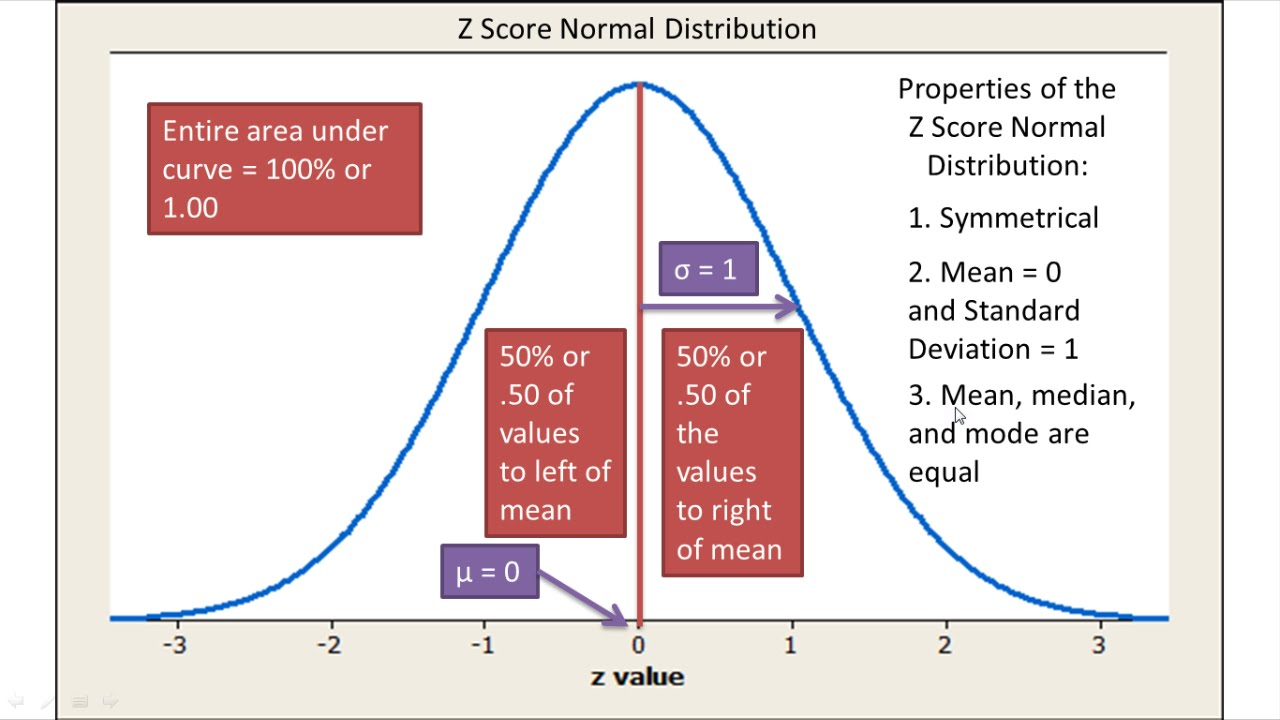 relationship between z score and chart