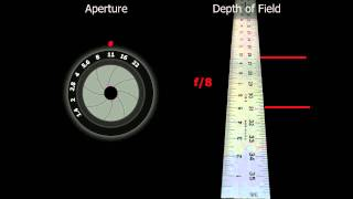 John Greengo: Learning Depth of Field