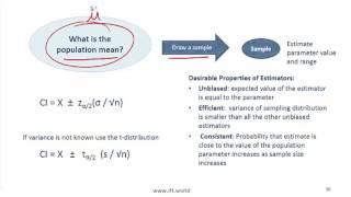 2017 Level I CFA Quant: Sampling & Estimation Summary