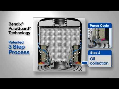 Air Compressor Filter Dryer >> Superior Air System Protection by Bendix® PuraGuard® - YouTube