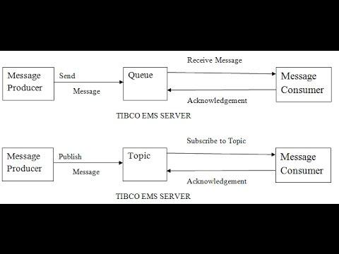 Introduction To Tibco EMS Enterprise Message Service