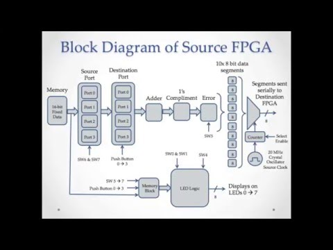 Implementing UDP Protocol on FPGAs