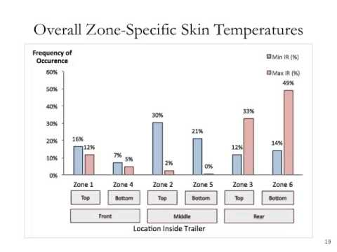 Dr. Angela Green - Pig Transport Environment During Extreme Outdoor Temperatures