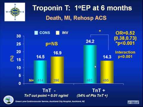 High Sensitive Troponins and their Incorporation into Clinical Practice