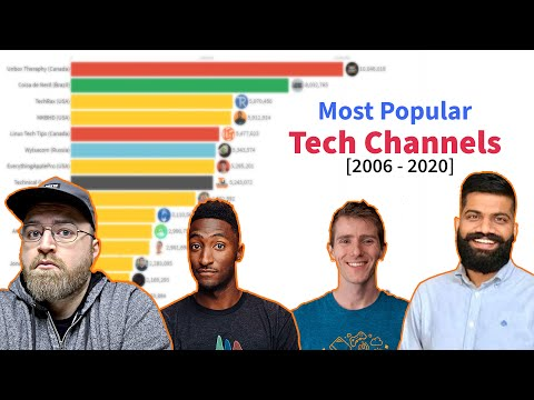 Most Subscribed Tech Channels on YouTube [2006-2020]