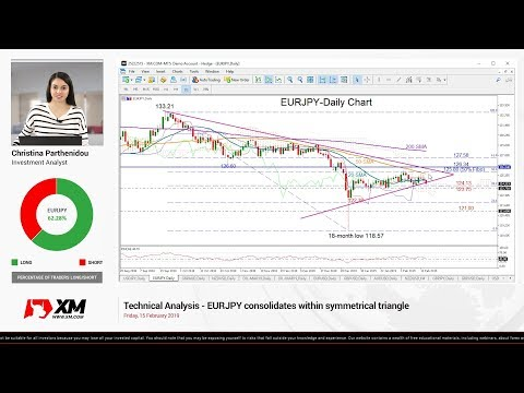 Technical Analysis: 15/02/2019 - EURJPY consolidates within symmetrical triangle