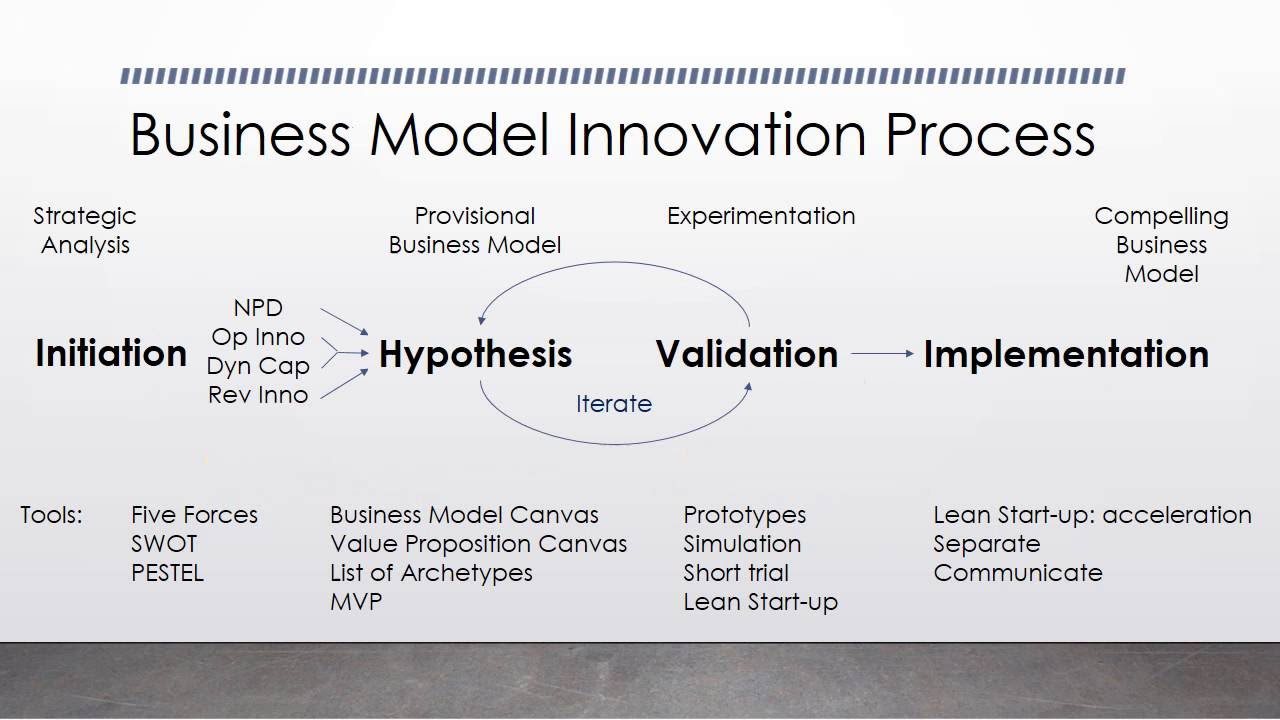 innovative business model 1 business model innovation and competitive imitation introduction schumpeter (1934) distinguishes between ve types of innovations: new products, new meth-.
