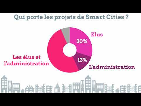 Etude Smart Cities - B2B Intelligence, m2ocity et La Gazette des Communes