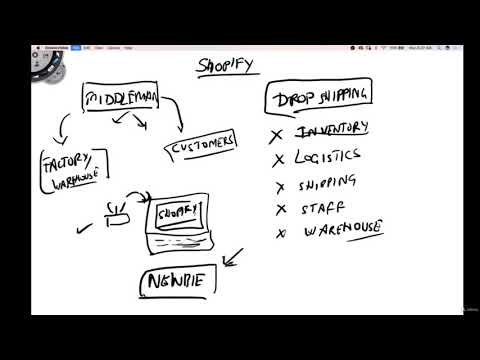 Shopify DropShipping Explained!How To Choose Your Shopify Store Name!