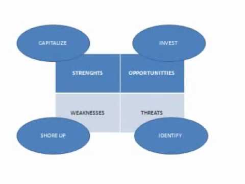 Strategic Planning: SWOT analysis in 1 minute, Strengths, Weaknesses, Opportunities, and Threats