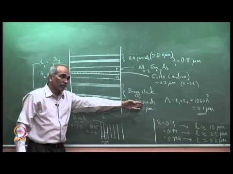 Mod-03 Lec-37 Vertical Cavity Surface Emitting Laser (VCSEL)