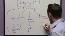Symptoms of Vitamin B1 Deficiency