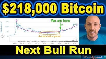 🔵 $218,000 Bitcoin during the next bull run.