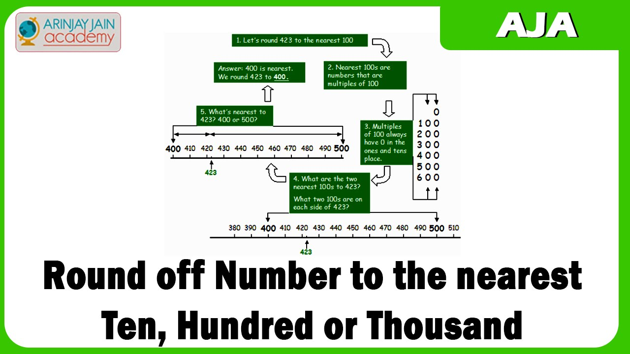 hight resolution of Rounding off numbers to the nearest 10