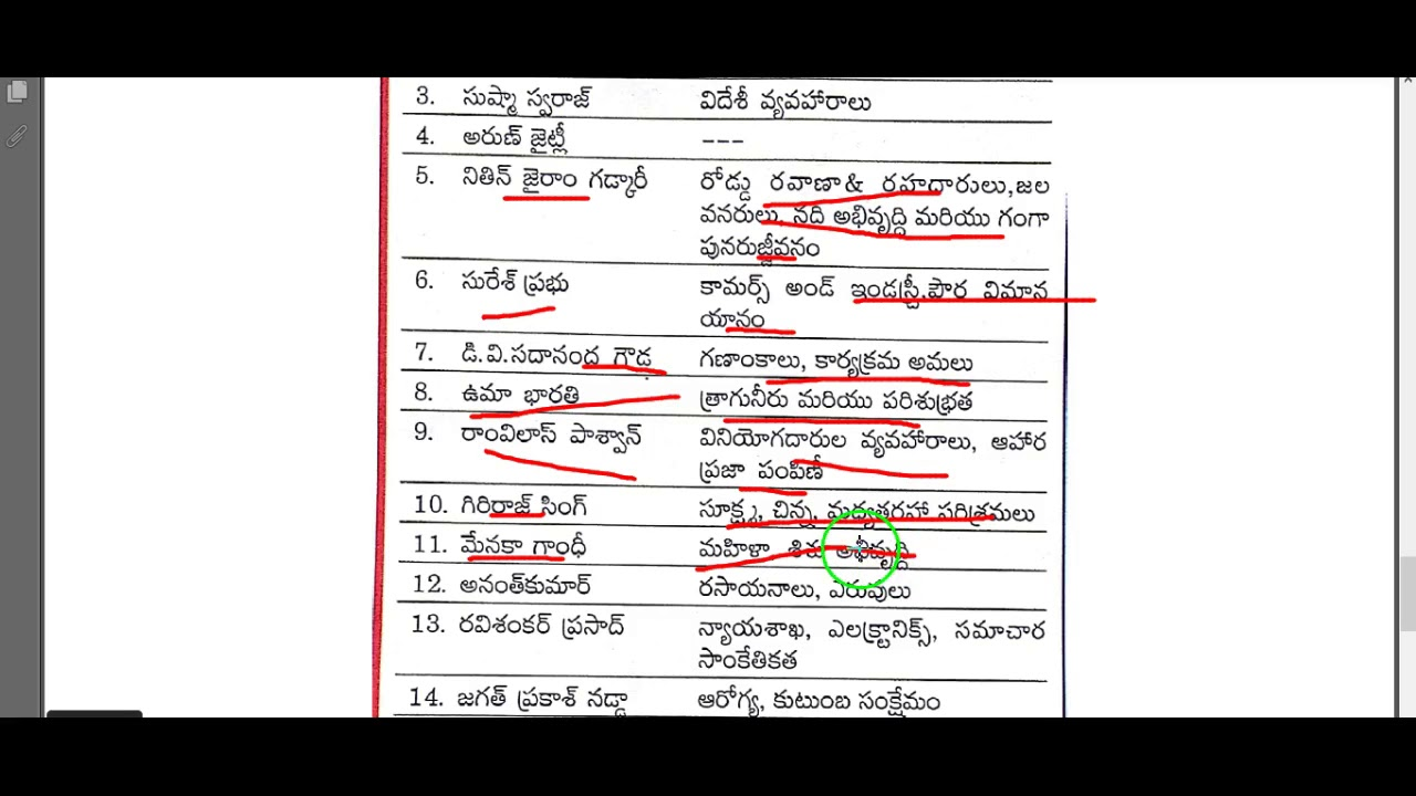 Current Affairs Telugu 2018 || Cabinet Minister Who is Who