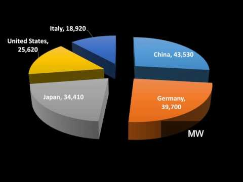 Renewable Energy by Countries