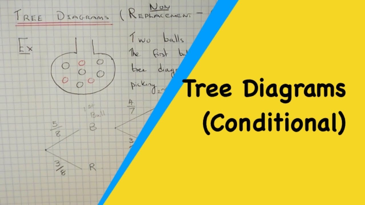 Non replacement tree diagrams how to draw a tree diagram for non replacement tree diagrams how to draw a tree diagram for picking 2 balls out of a bag ccuart Gallery