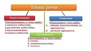 IV четверть Русский язык и литература 7 класс Плюсы и минусы интернета