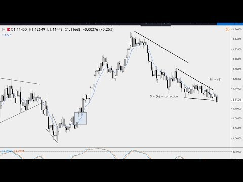Forex Update – DXY – EUR/USD – USD/CAD – GBP/NZD – GBP/AUD
