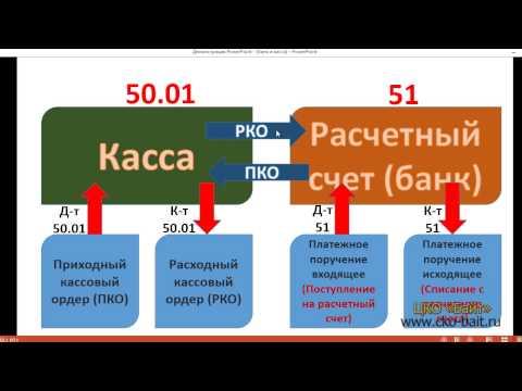 Банковские и кассовые операции в программе 1С:Бухгалтерия 3.0
