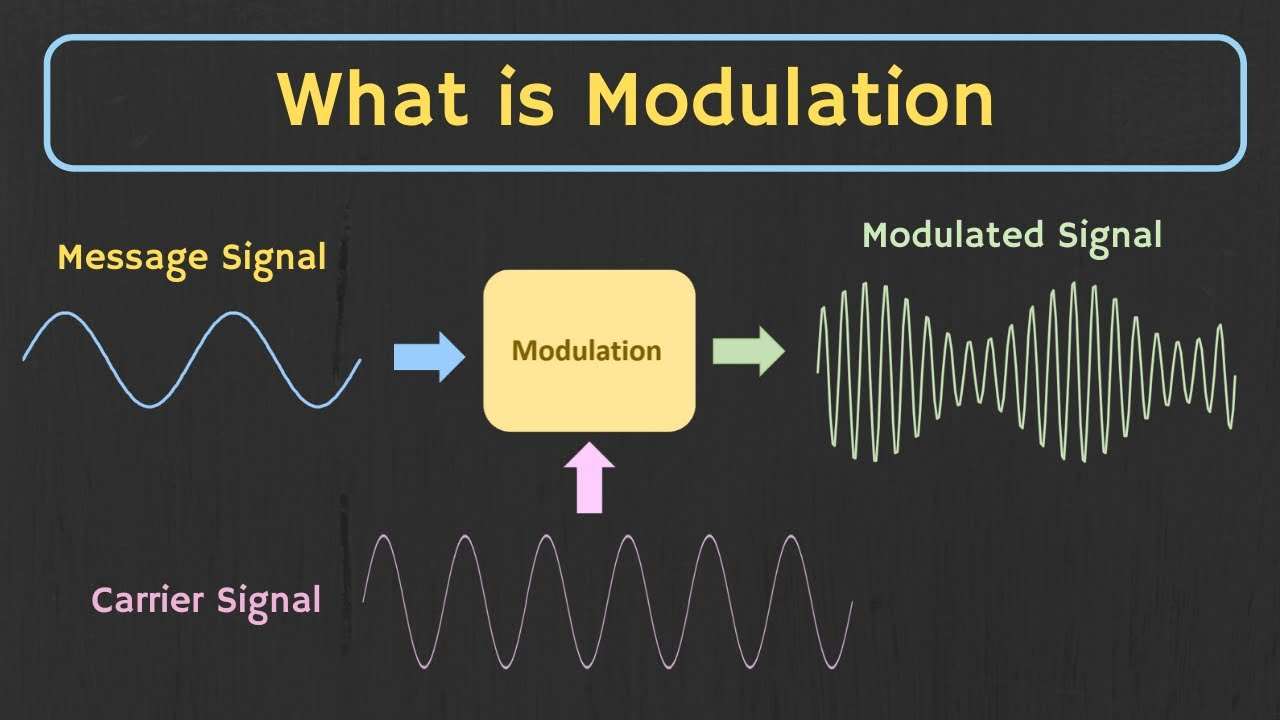 Download What is Modulation ? Why Modulation is Required ? Types of Modulation Explained.