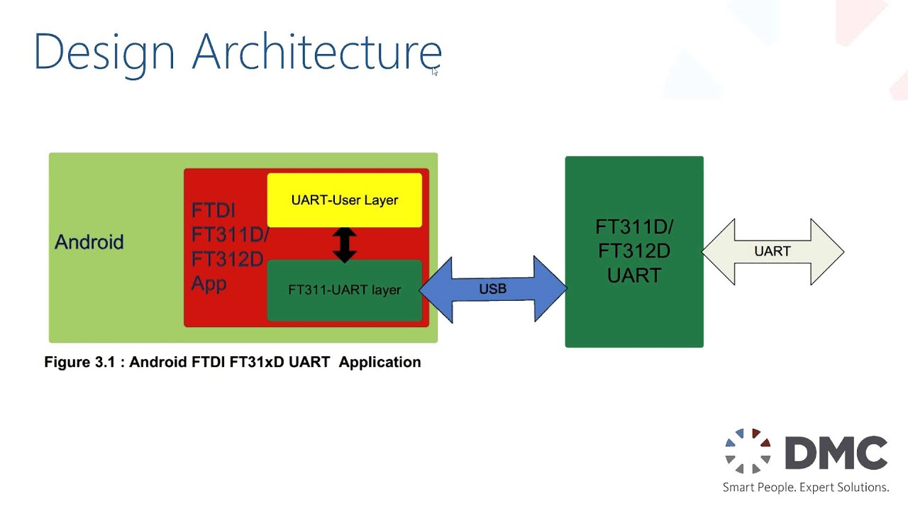 Android Open Accessory Protocol (AOA) Using FTDI 311/312