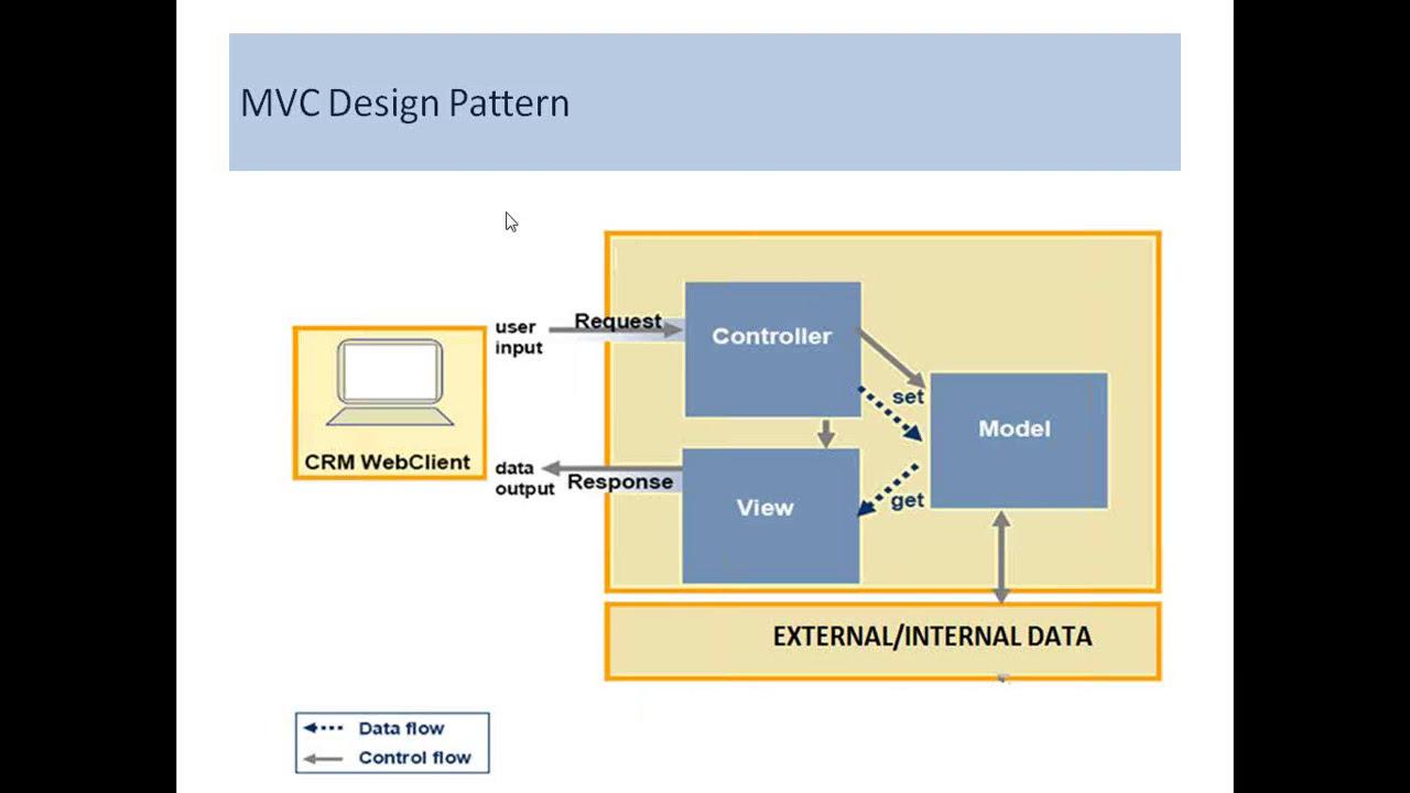 Sap crm architecture overview sap training tutorials.