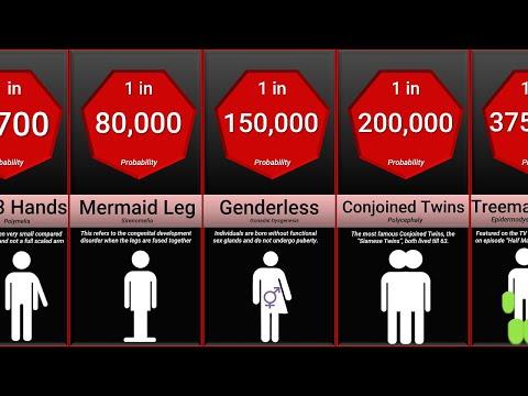 Probability Comparison: Rarest Human Mutations
