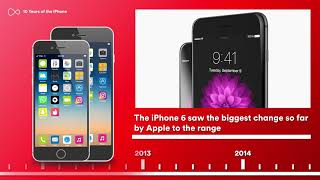 iPhone History: How the iPhone Has Changed Over 10 Years (Full Length Version) | Virgin Mobile